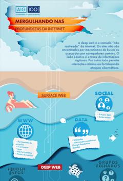 As camadas da Deep Web, seus navegadores, diferentes usos, vantagens e riscos